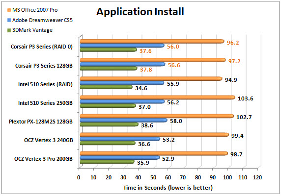 Corsair Performance 3 Series APP CHART