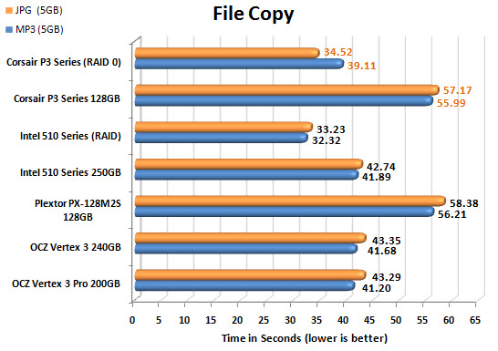 Corsair Performance 3 Series FILECOPY CHART
