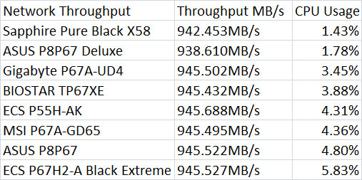 Sapphire Pure Black X58 Network Throughput