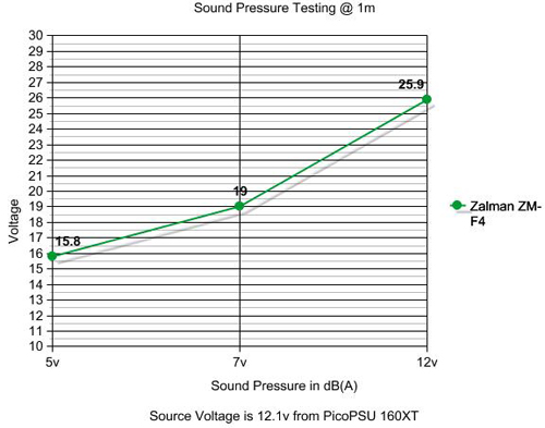 Zalman ZM-F4 135mm Multipurpose Quiet Fan Sound Pressure Testing