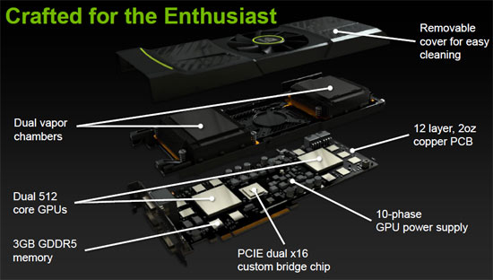 NVIDIA GeForce GTX590 Specifications