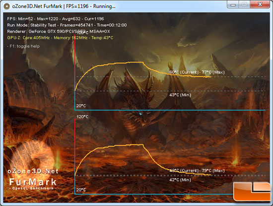 ASUS GeForce GTX590 Video Card Load Temp