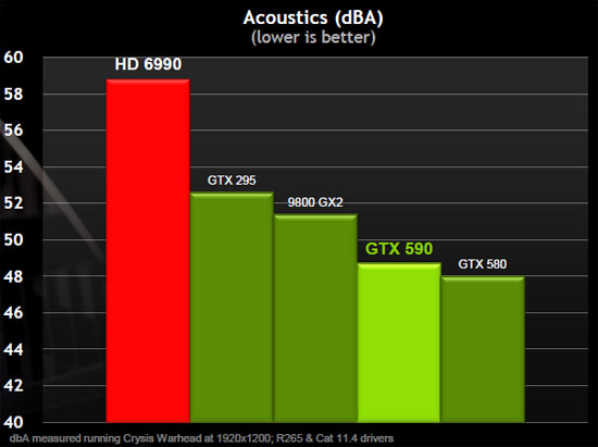 ASUS GeForce GTX590 Video Card Acoustics