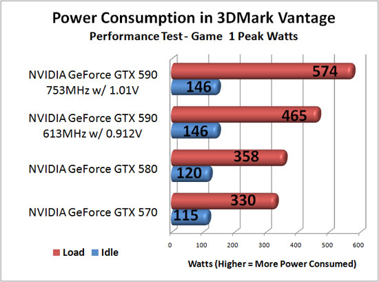 ASUS GeForce GTX590 Video Card Overclocking Power