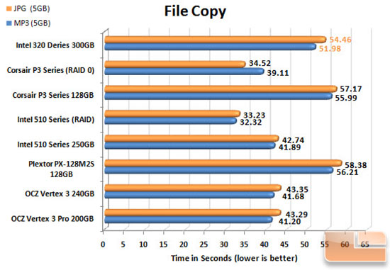 Intel 320 Series FILECOPY CHART