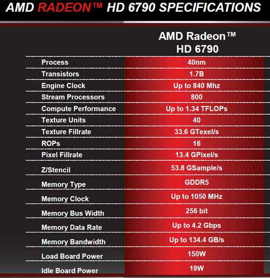AMD Radeon HD 6790 1GB Specifications