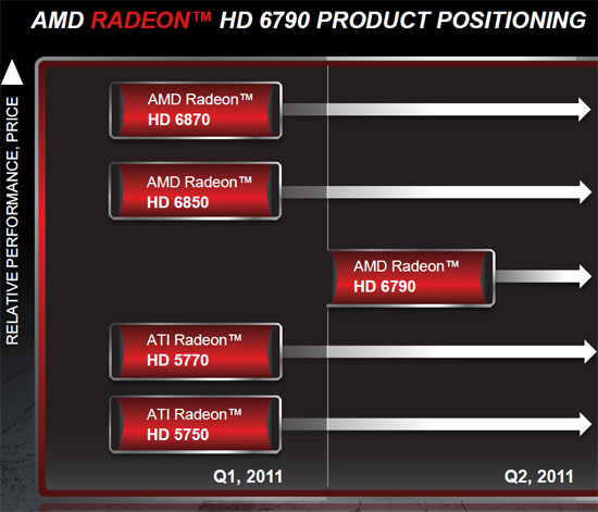 AMD Radeon HD 6000 Series Graphics Card Lineup