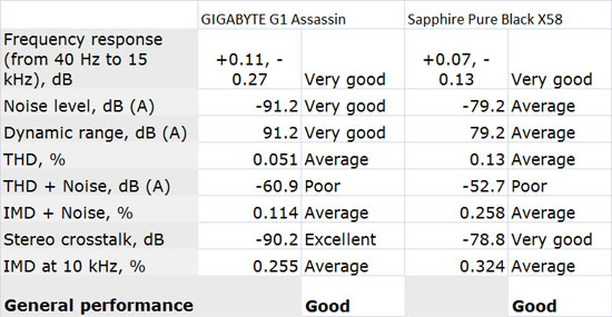 GIGABYTE G1 Assassin Audio Performance