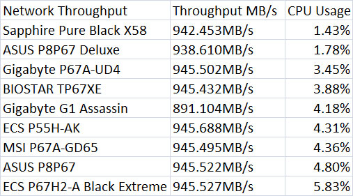 GIGABYTE G1 Assassin Network Throughput