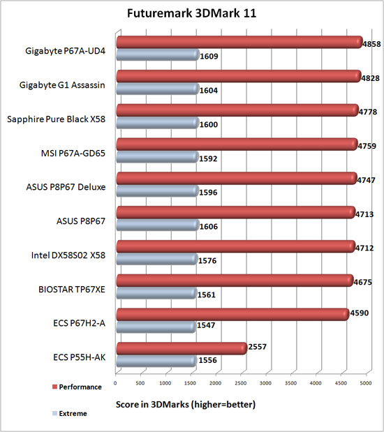 Intel DX58S02 X58 Motherboard 3DMark 11 Benchamrk Results