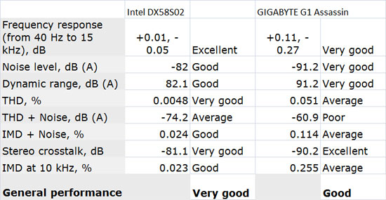 Intel DX58S02 Audio Performance