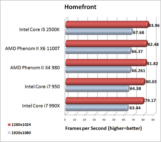 Homefront Benchmark Results