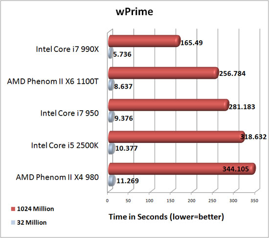 AMD Phenom II X4 980 Black Edition wPrime Benchmark Results