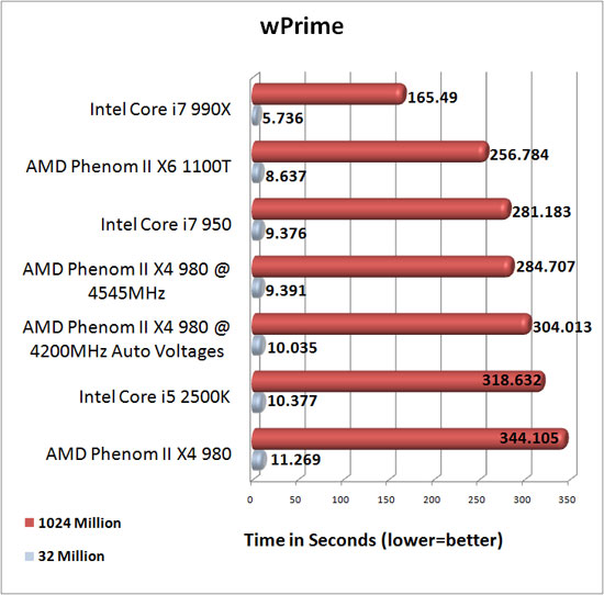 AMD Phenom II X4 980 Overclocking Results