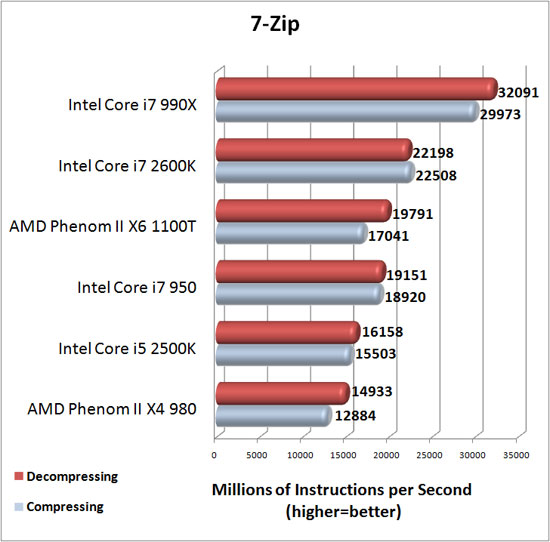 7-Zip Benchmark Results