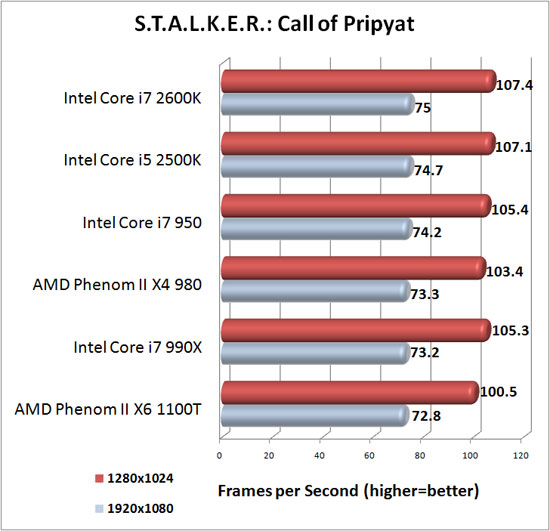 S.T.A.L.K.E.R. Call of Pripyat Benchmark Results