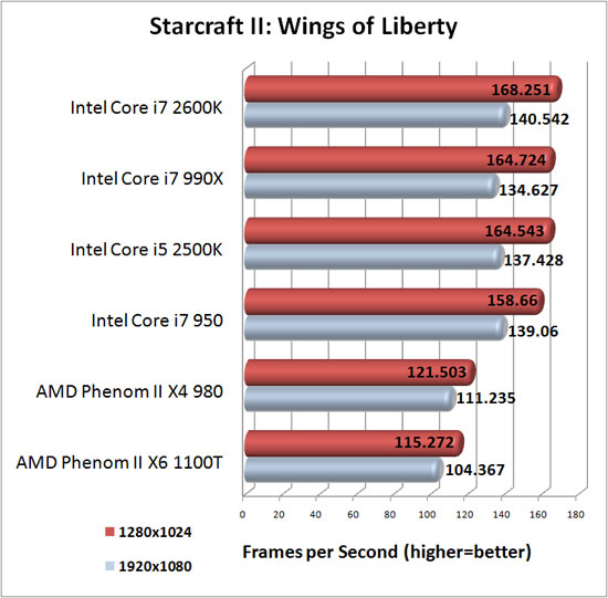 StarCraft II: Wings of Liberty Benchmark Results