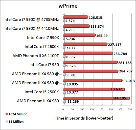 Intel Core i7 990X Extreme Edition Processore Overclocking Results