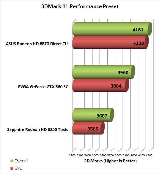Asus Radeon HD 6870 Video Card 3D Mark Performance