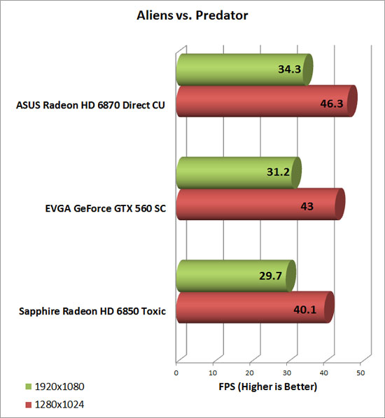 Asus Radeon HD 6870 Video Card AlienvsPredator Chart