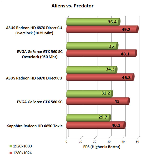 Asus Radeon HD 6870 Video Card Overclock