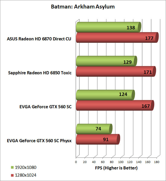 Asus Radeon HD 6870 Video Card Batman AA Chart