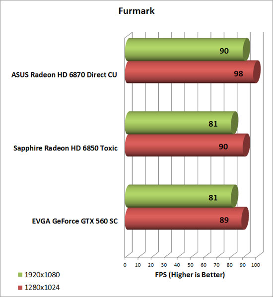 Asus Radeon HD 6870 Video Card Furmark Chart
