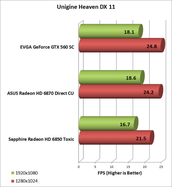 Asus Radeon HD 6870 Video Card Heaven Chart