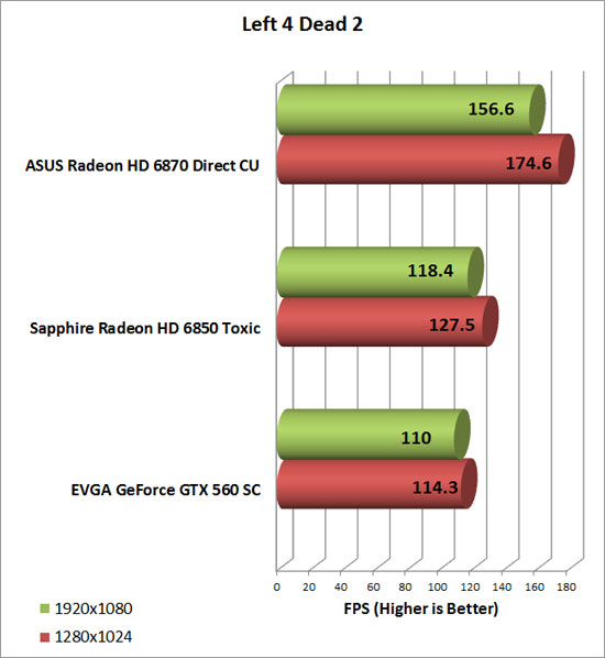 Asus Radeon HD 6870 Video Card Left 4 Dead 2 Chart