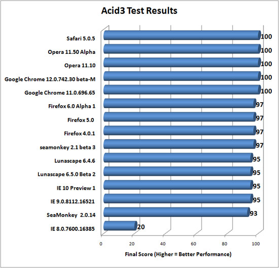 Acid3 Web Browser Results
