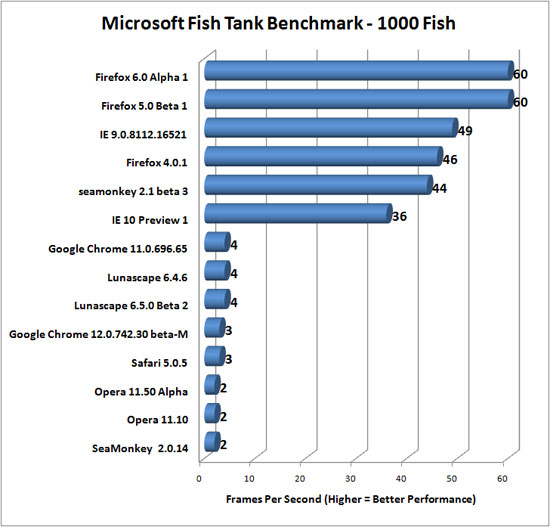 Microsoft Fish Tank web browser benchmark