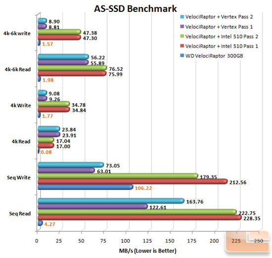 AS-SSD Benchmark Chart