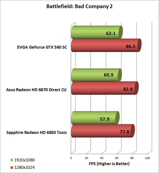 EVGA GeForce GTX 560 SC Video Card Bad Company 2 Chart