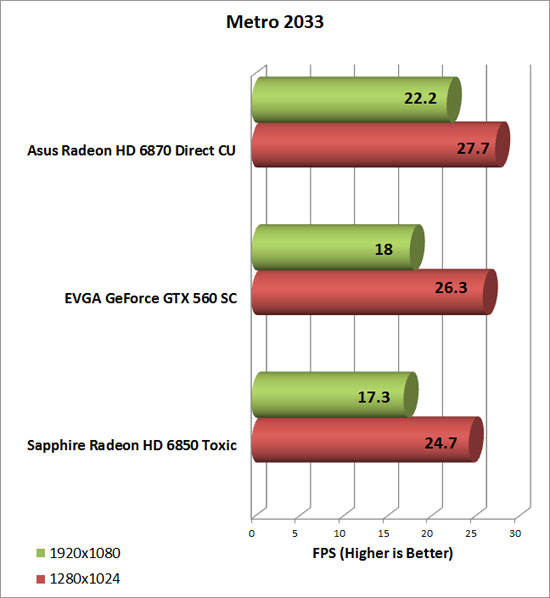 EVGA GeForce GTX 560 SC Video Card Metro 2033 Chart