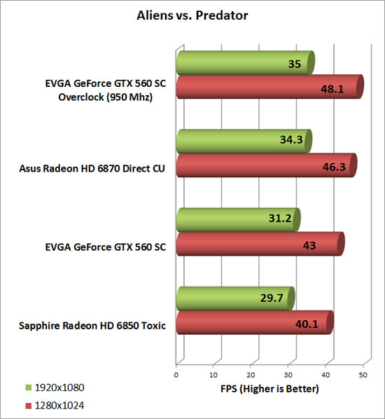 EVGA GeForce GTX 560 SC Video Card Overclock Chart