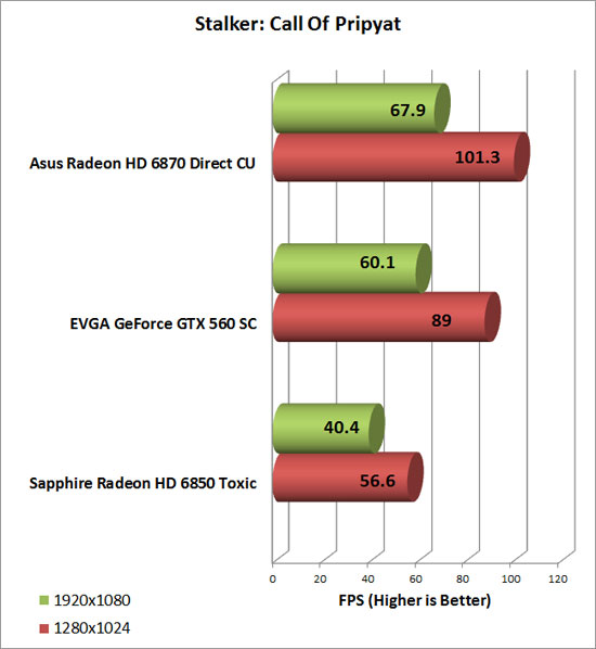 EVGA GeForce GTX 560 SC Video Card Stalker CoP Chart