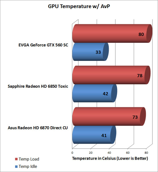 Asus Radeon HD 6870 Video Card Temp Chart