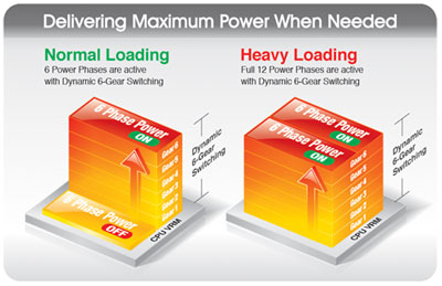 GIGABYTE Dual CPU Power Technology