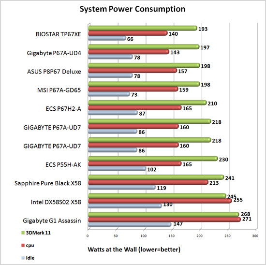 System Power Consumption