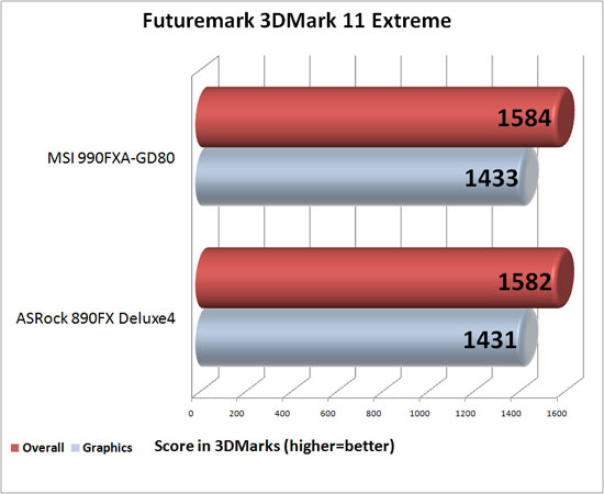 MSI 990FXA-GD80 Motherboard 3DMark 11 Extreme Benchamrk Results