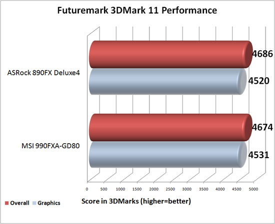 MSI 990FXA-GD80 Motherboard 3DMark 11 Performance Benchamrk Results