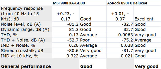 MSI 990FXA-GD80 Audio Performance