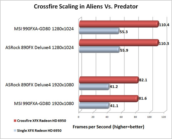 MSI 990FXA-GD80 Motherboard AMD CrossFireX Scaling in Aliens Vs. Predator