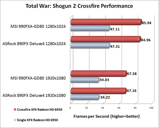 MSI 990FXA-GD80 Motherboard AMD CrossFireX Scaling Total War: Shogun 2