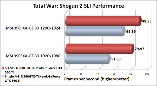MSI 990FXA-GD80 Motherboard NVIDIA SLI Scaling in Total War: Shogun 2