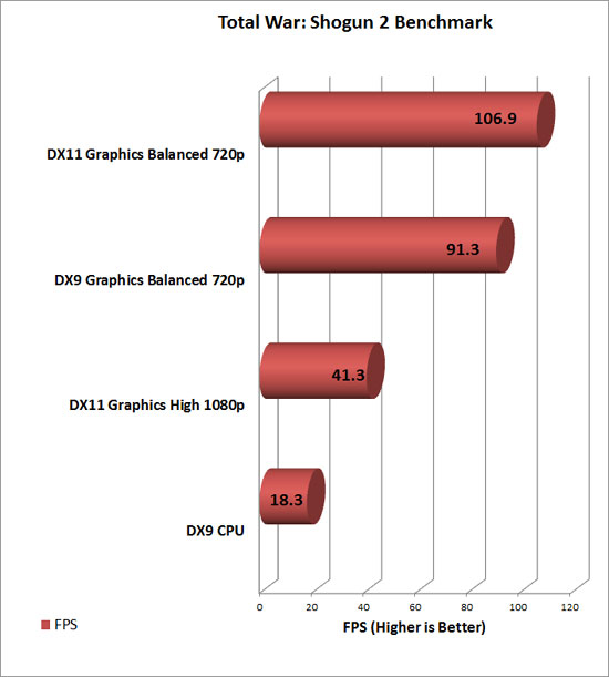 AMD Gaming Evolved With Total War: Shogun 2 Benchmark Chart
