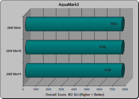 AquaMark3 No SLI
