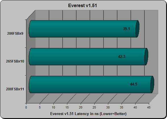 Everest Latency