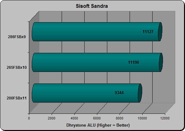 Sandra CPU