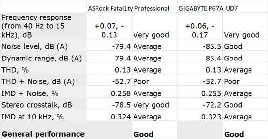 ASRock Fatal1ty Professional Audio Performance